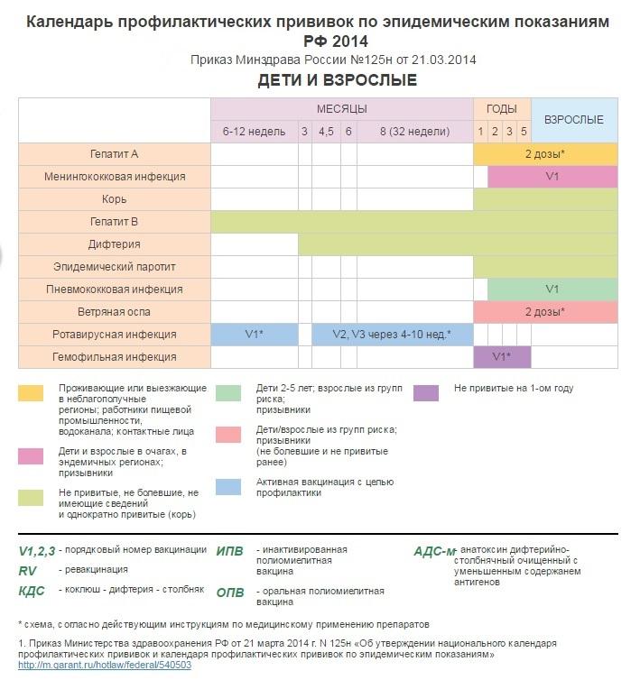 Сертификат о профилактических прививка Центральный административный округ pdv биохимический анализ крови