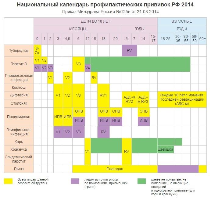 Национальный календарь прививок минздрав рф